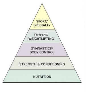 Corssfit pyramid
